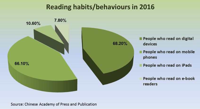 Average Chinese Reads 8 Books In 2016 Survey China Plus